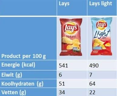 afvallen met light producten